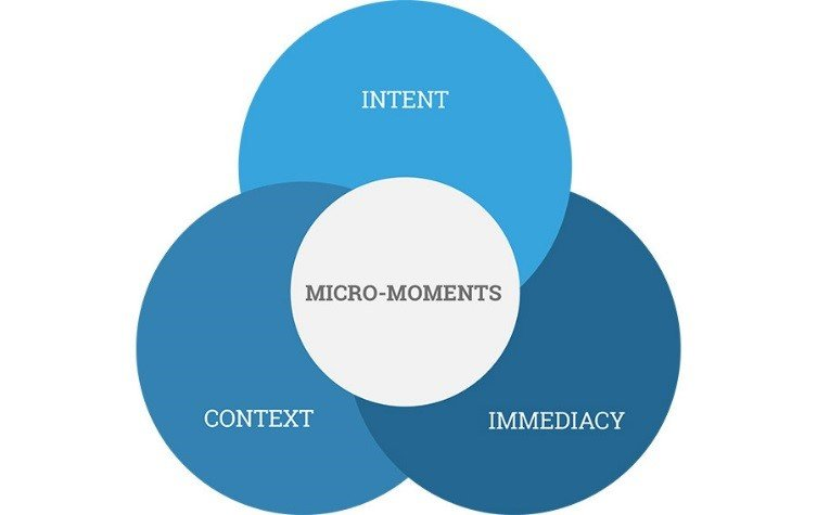 About Micro Moment