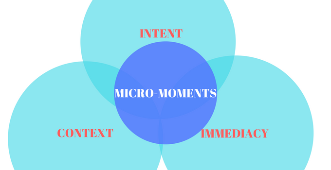 It's All About Micro Moments