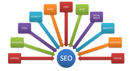 Image result for Top reasons that every small business needs an SEO service