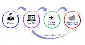 Diagram of Google Remarketing